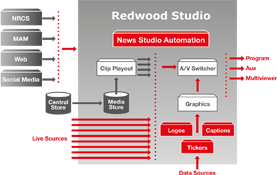 redwood-studio-aveco